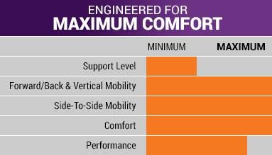 329 Comfort Chart
