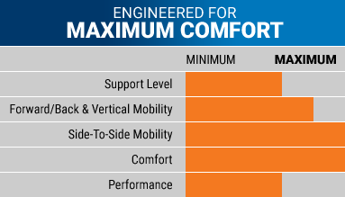 AS1 Pro Comfort Chart
